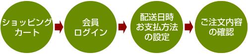ショッピングカート→会員ログイン→配送日時 お支払方法の設定→ご注文内容の確認
